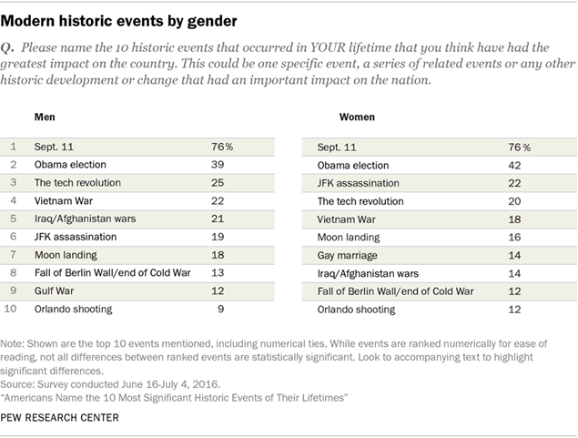 Americans Name the 10 Most Significant Historic Events of Their Lifetimes, by gender