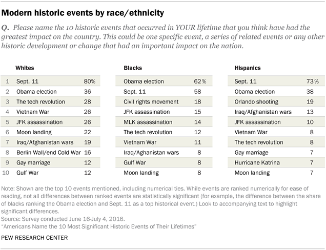 Americans Name the 10 Most Significant Historic Events of Their Lifetimes, by race