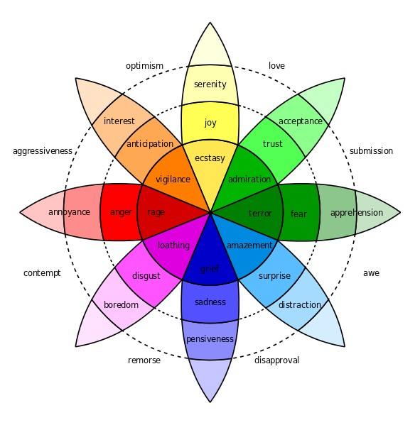 Plutchik's Wheel of Emotion