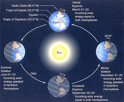 Earth has seasons because our world is tilted on its axis with respect to our orbit around the sun. Image via NASA