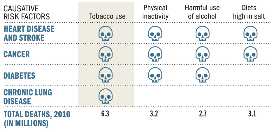 Tobacco as a risk factor