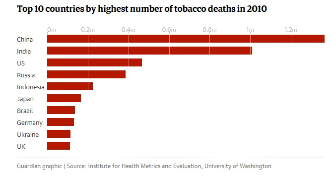 Tobacco Deaths