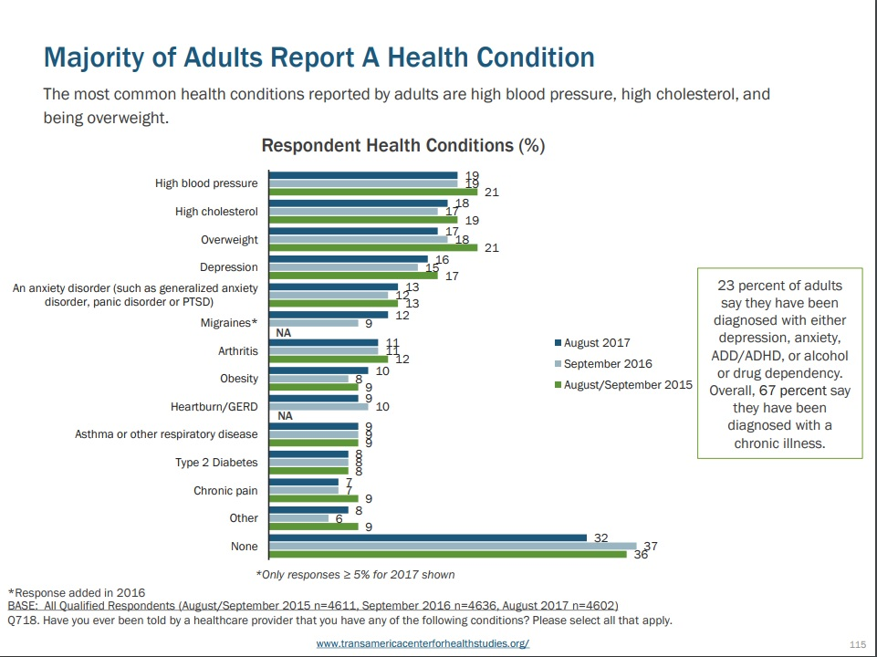US Health conditions