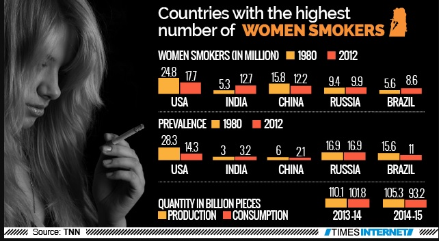 Countries with the largest number of smokers