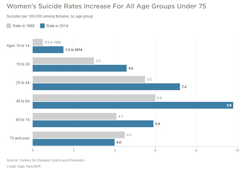 Female Suicide Rates