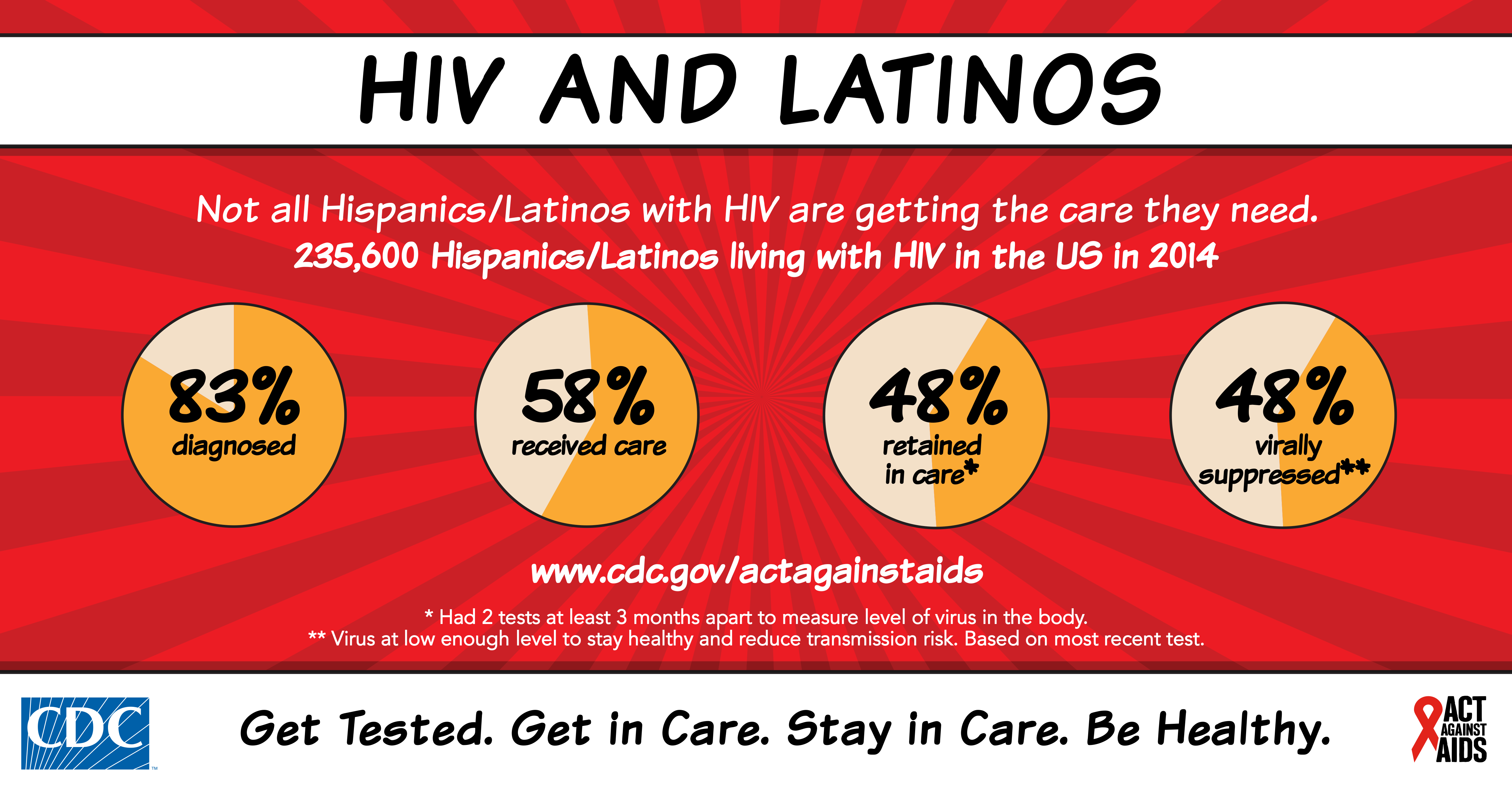 Latino MSM and HIV
