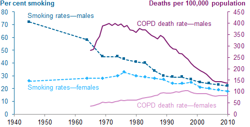 Gender differences in smoking and COPD