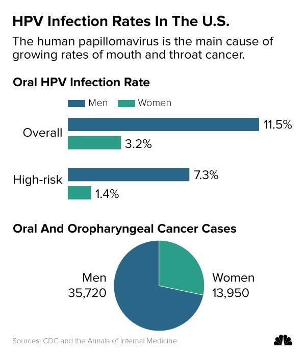 HPV Infection Rates