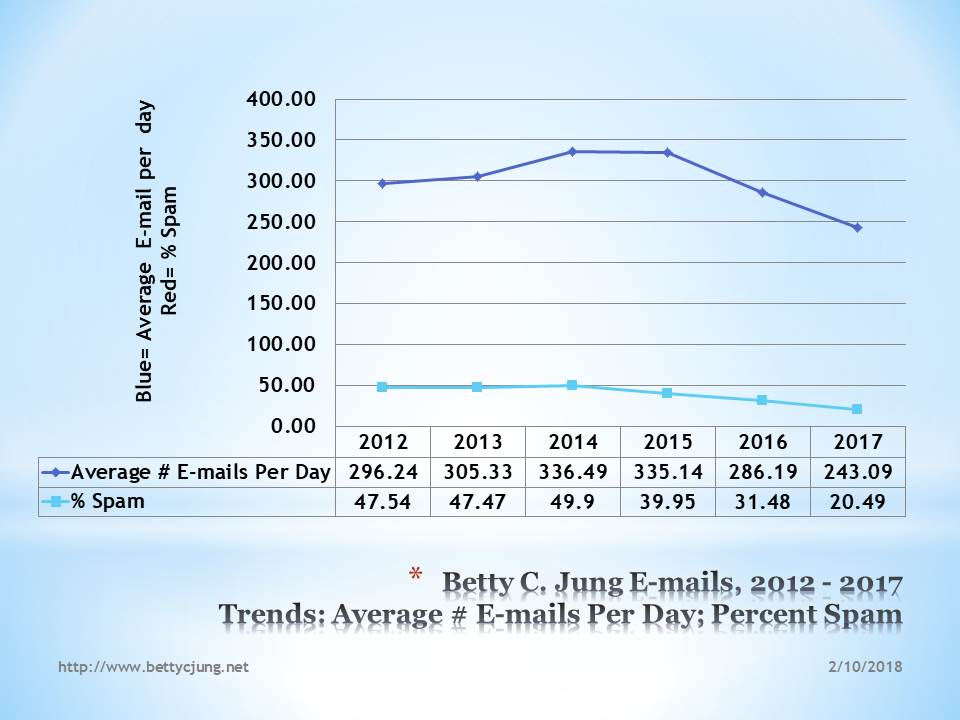 2017 E-mails, Betty C. Jung