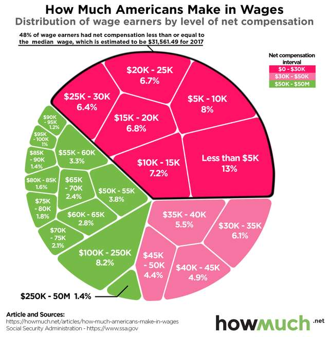 Actual American wages