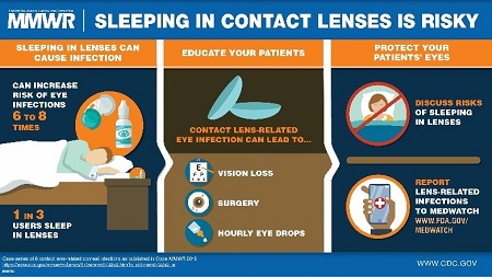 Contact Lens and Sleeping