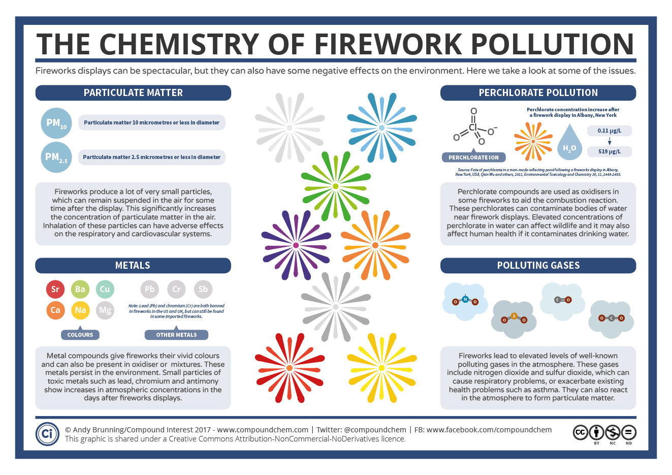Firework Pollution