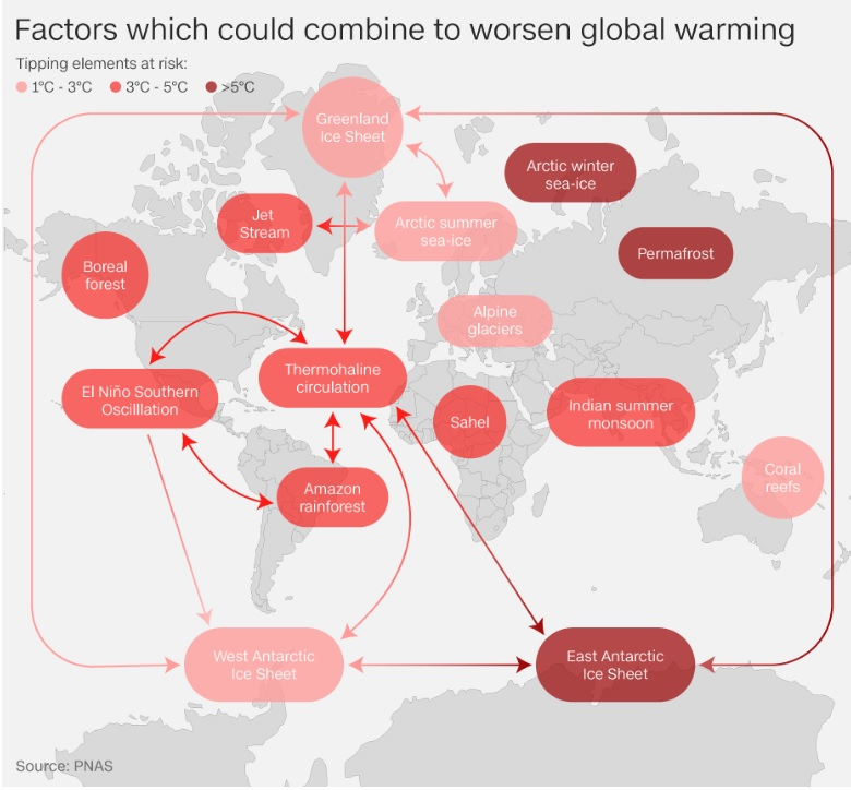 Global Warming Factors