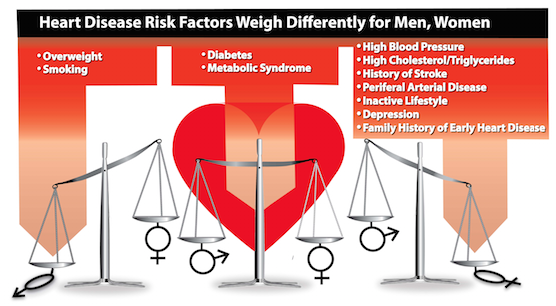 Gender Differences in Heart Risks
