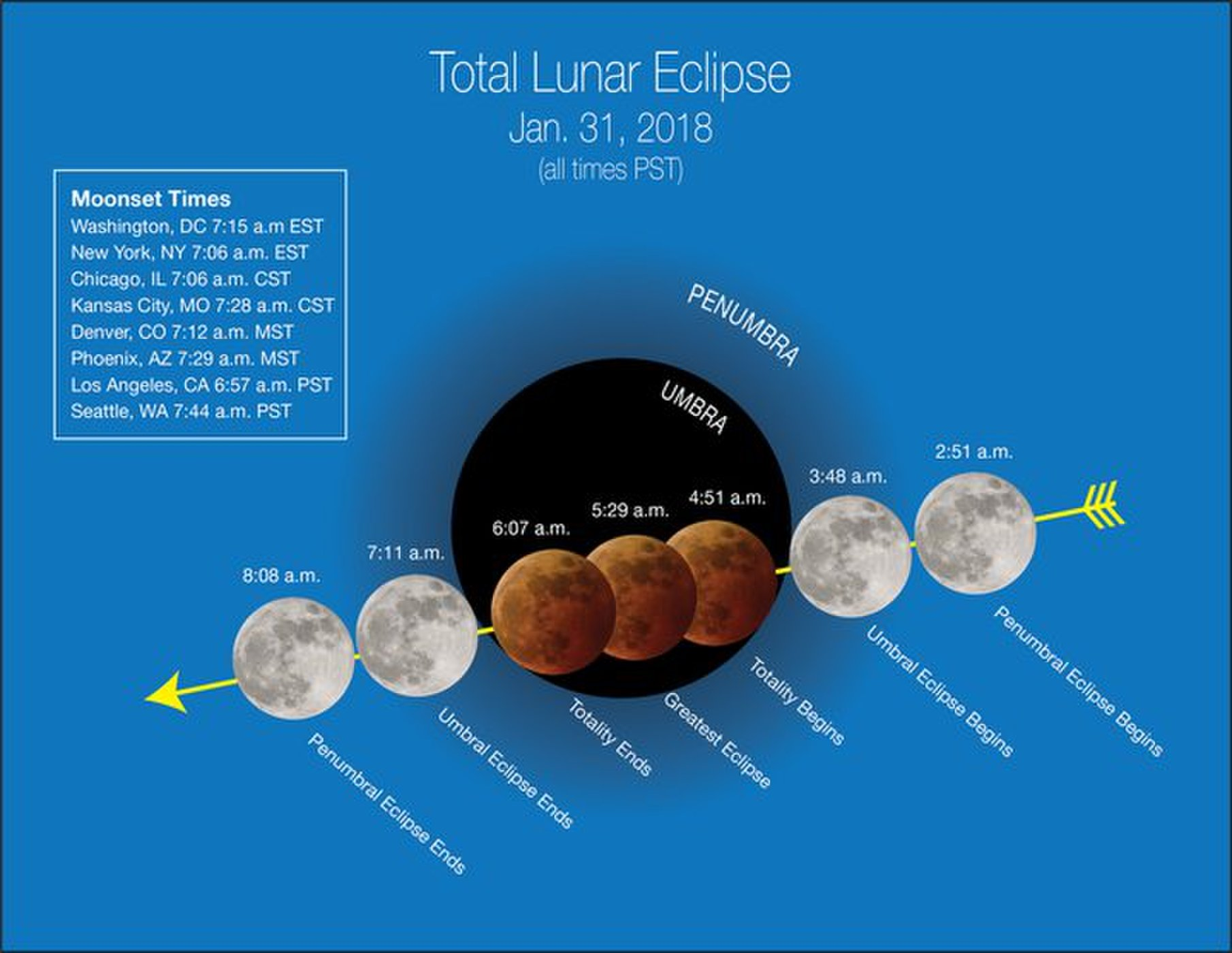 Jan 31 2018 Lunar Eclipse