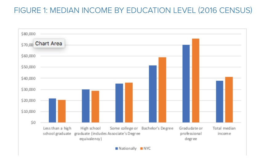 Median Income by Education