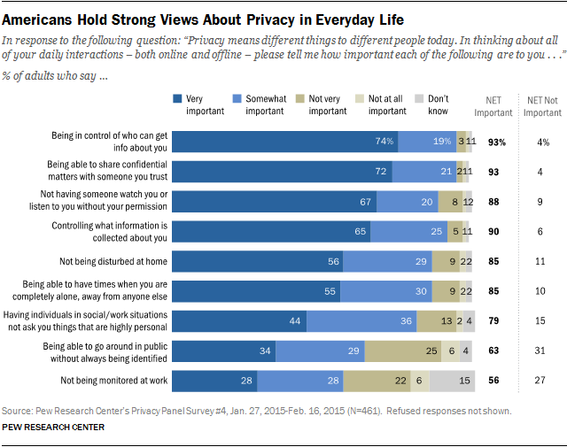 Privacy in Everyday Life