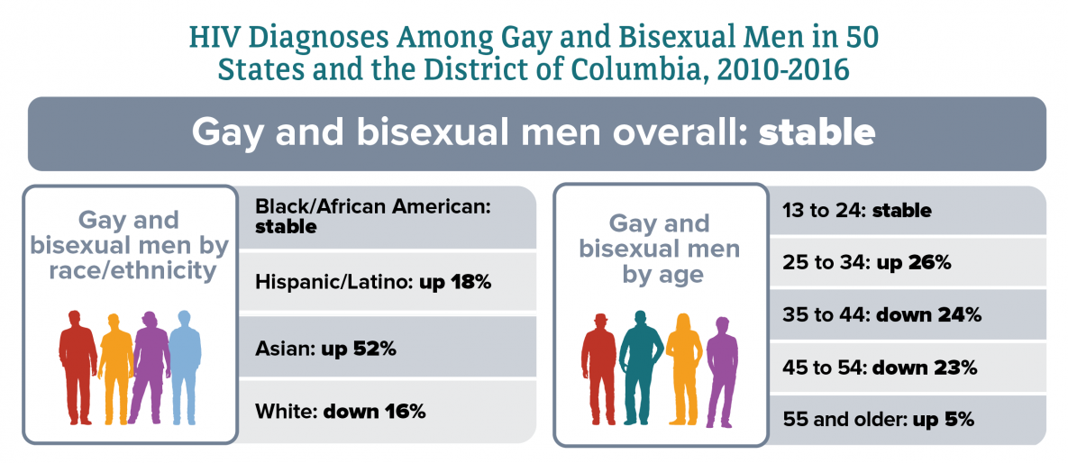 gay and bisexual men and HIV