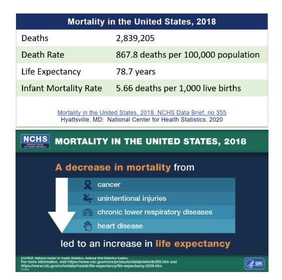 US mortality