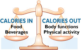 Source:http://www.cdc.gov/obesity/causes/index.html