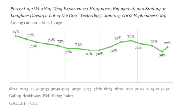 Gallup-Healthways Well-Being Index, by Age
