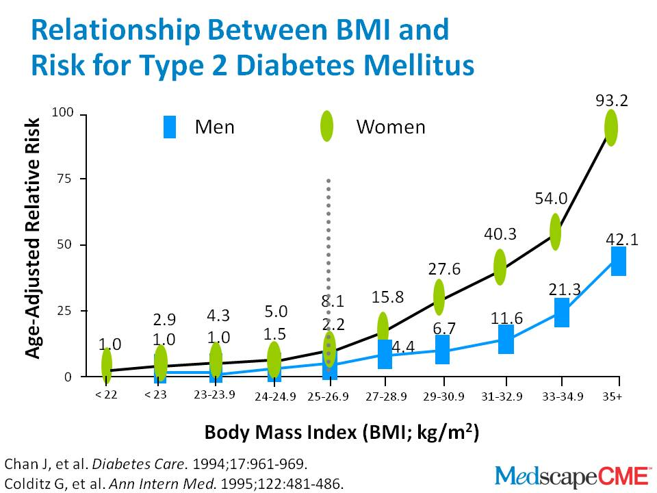 BMI and Type 2 Diabetes; http://cme.medscape.com/viewarticle/721691?src=cmemp&uac=81167HX